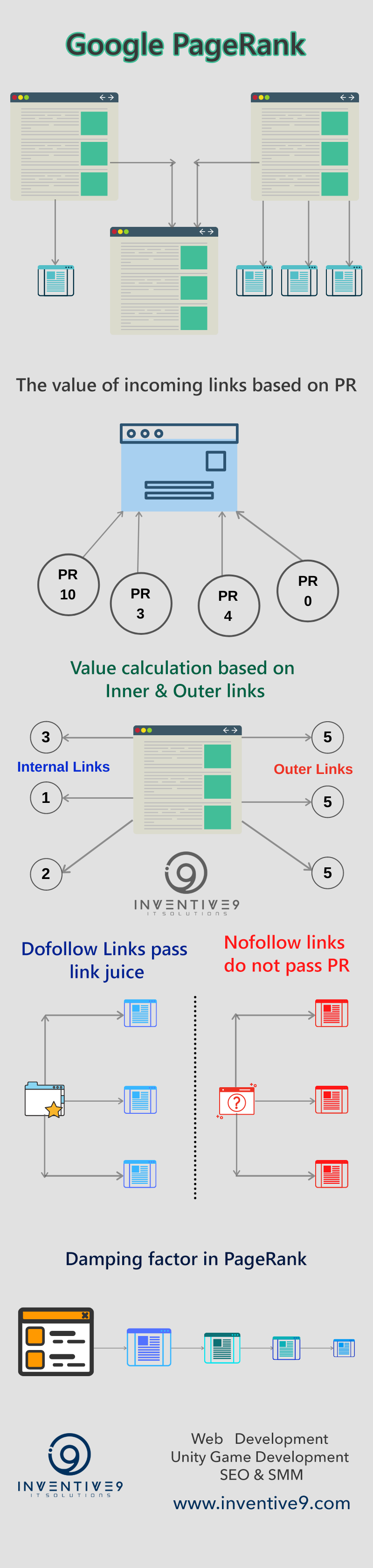 google pagerank infographic